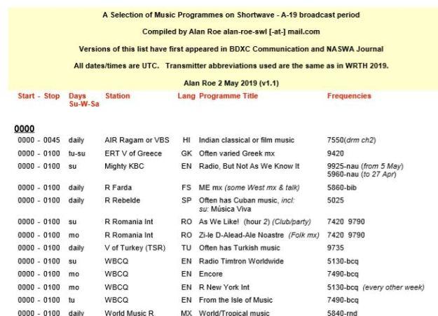 Список музыкальных станций в сезоне А19 от Алана Роя