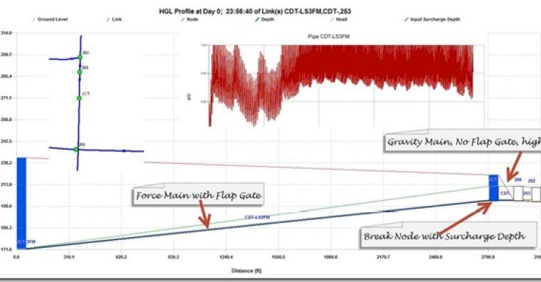 Break Node Placement in InfoSWMM
