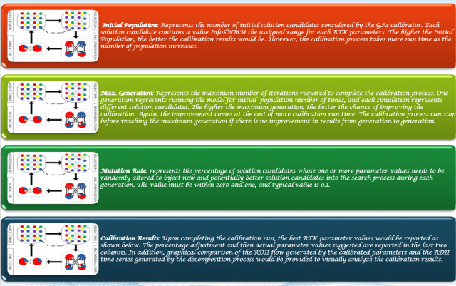 Figure 15. GA options in RDII Analyst
