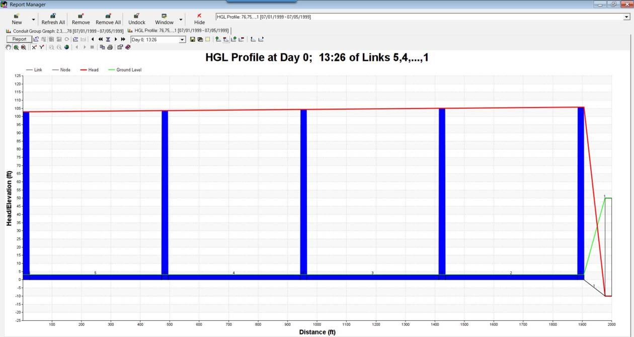 Figure 14 - HGL of Modeled or Modelled FM and Pump System.