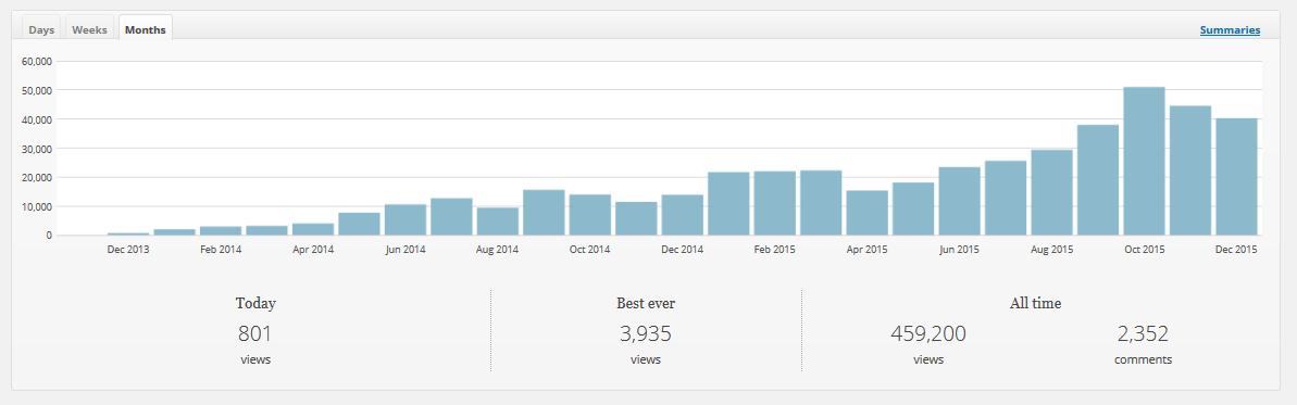 2015 traffic
