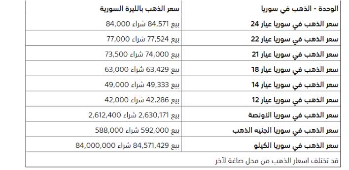 الذهب - اسعار الليرة السورية و سعر صرف الدولار مقابل الليرة السورية اليوم الجمعة 22-5-2020