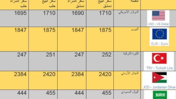 1590193980 - سعر الليرة السورية مقابل الدولار اليوم السبت 23-5-2020