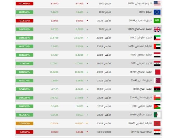 hggdvm jvödm - سعر الليرة التركية مقابل الدولار اليوم السبت 23-5-2020