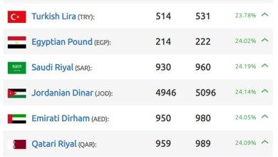 Photo of إنهيار لليرة السورية 3200 ليرة سوري مقابل الدولار في دمشق وأرقام خياليه في إدلب