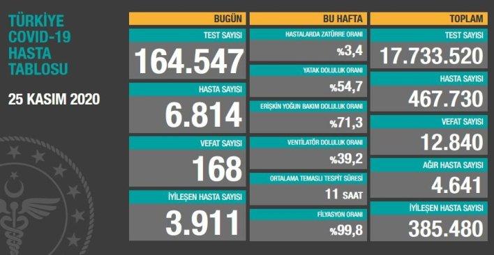 25 kasim corona tablosu - إحصائيات كورونا (كوفيد-19) 26.11.2020 في تركيا!