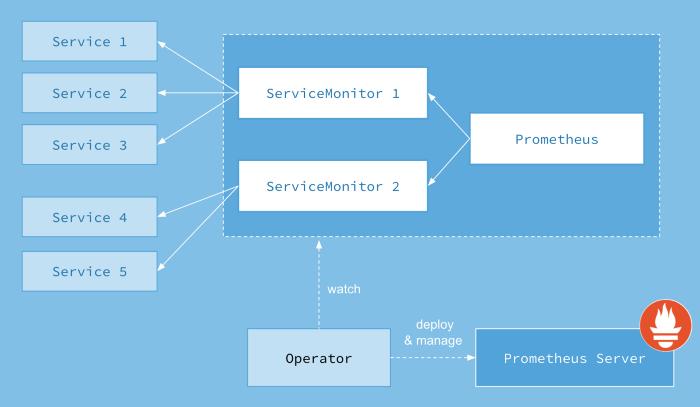 Prometheus Operator Architecture