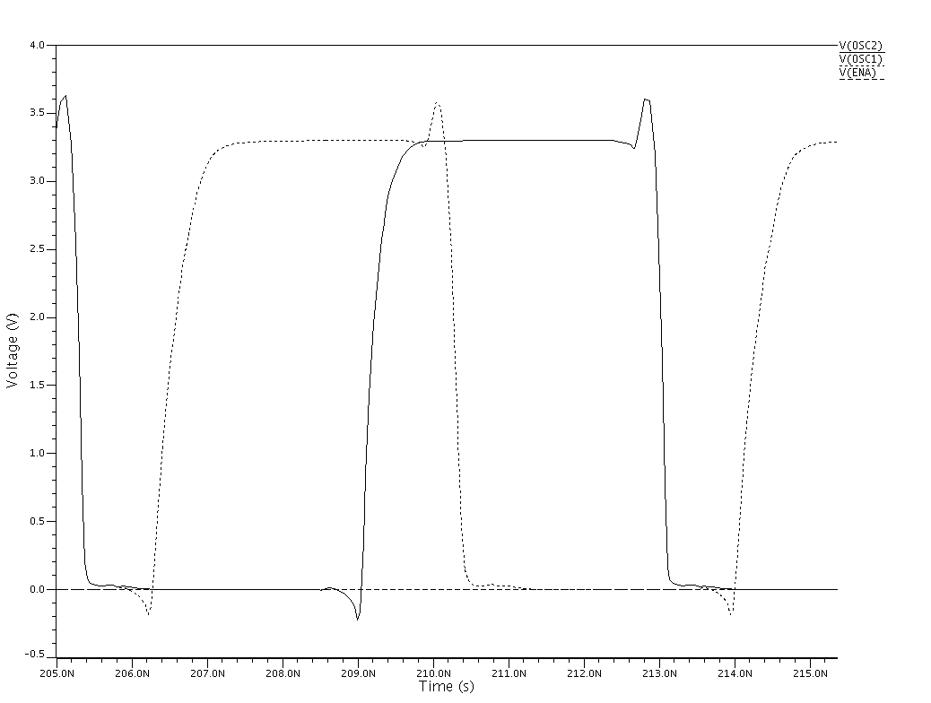 NOR2_RING analogue simulation