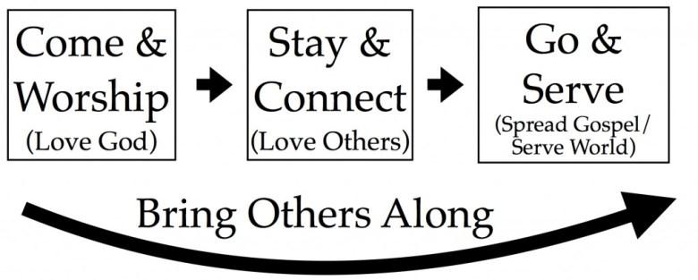Discipleship Process