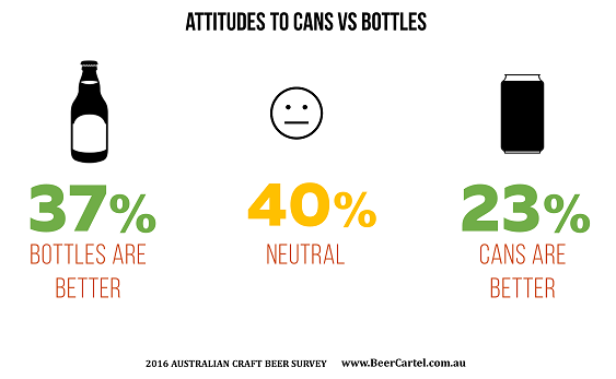 2016 Australian Craft Beer Survey: Attitudes to Cans vs Bottles