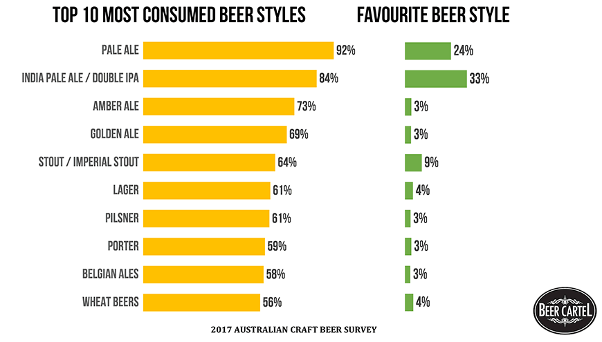 2017 Australian Craft Beer Survey: Top 10 Most Consumed Styles