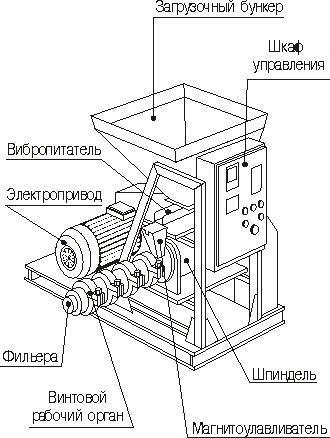 Пеллеты своими руками технология самодельные грануляторы шнековый с плоской матрицей