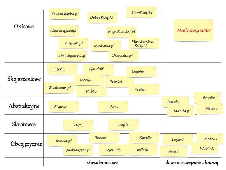 """Na mapie możemy użyć odniesień zarówno do par: """"słowa branżowe – słowa nie branżowe"""", jak też do innych par np. """"odniesienie do produktu – odniesienie do użytkowania"""". Możemy użyć klasyfikacji nazw według osobowości: """"aspiracyjne – potoczne – intrygujące – ironiczne – motywujące"""". Mamy tu dowolność w tym zakresie."""