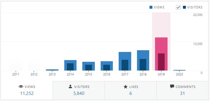 Statistiques 2019 du blogue.