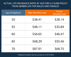 Do Beneficiaries Pay Taxes on Life Insurance?