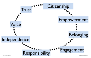 empowerment cycle