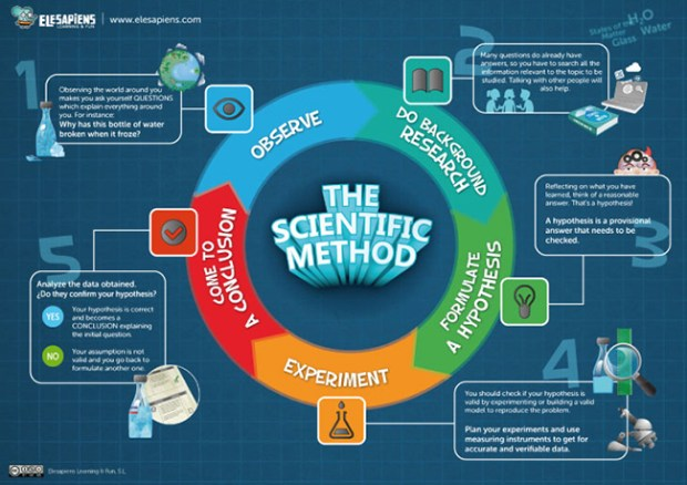 The Scientific Method CCBY Elesapiens via Flickr_650