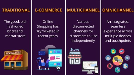 Omnichannel Marketing Vs Multichannel Marketing