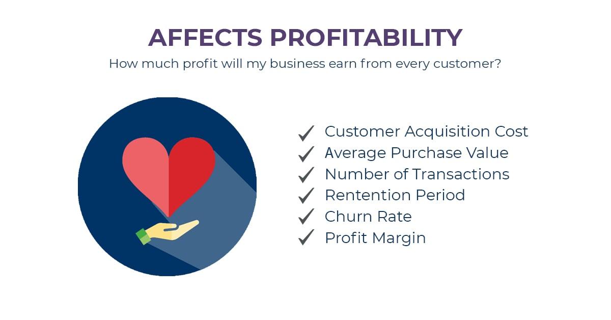 CLV affects Profitability