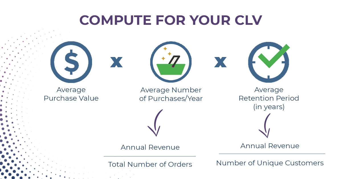 How to compute your Customer Lifetime Value (CLV)