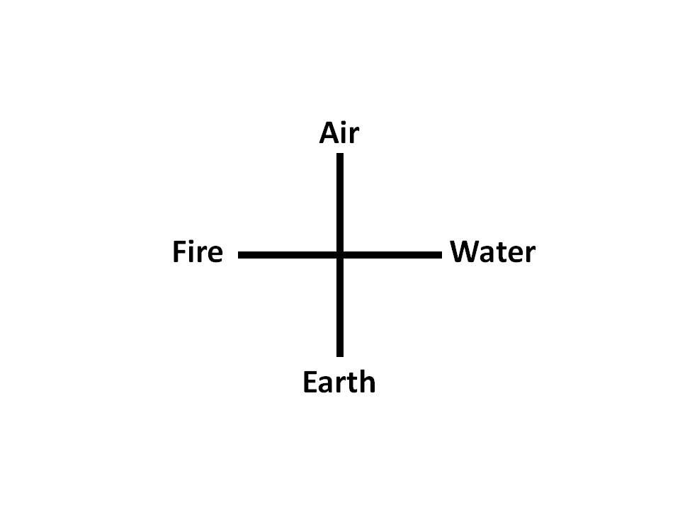 Symbols Of Alchemy Four Elements Symbols