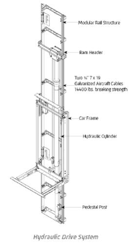 Symmetry Home Elevator Hydraulic Drive System