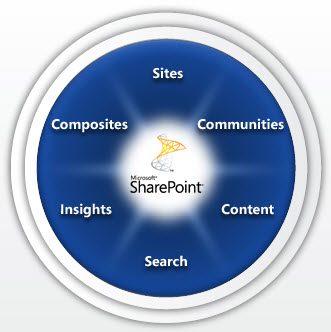 SharePoint 2010 Wheel