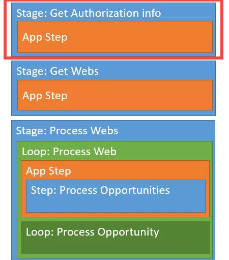 Series: Looping Through Content in a SharePoint 2013 Site Workflow