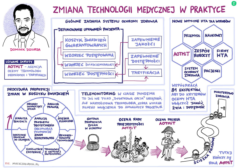 Zmiana technologii medycznych w praktyce. Dominik Dziurda. Rys. Maciej Dziadyk maciejdziadyk.pl