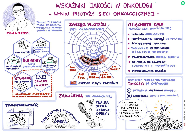 Wskaźniki jakości w onkologii – wyniki pilotaży sieci onkologicznej. Adam Maciejczyk. Rys. Maciej Dziadyk maciejdziadyk.pl