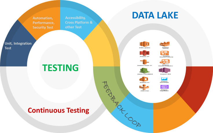 data lake illustration