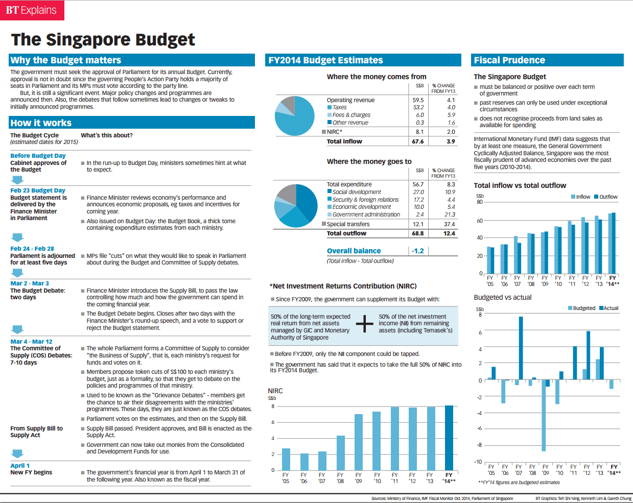 sg budget 2015 summed up in one picture synapse trading