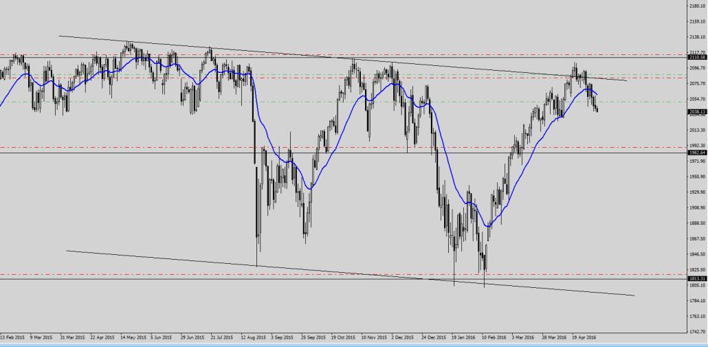 S&P 500 060516