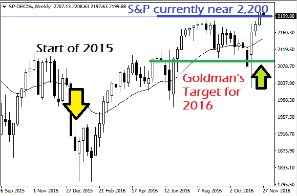 goldman-prediction
