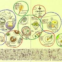 モレスキン絵日記(京都散策。カフェやカフェバーで食べたもの)
