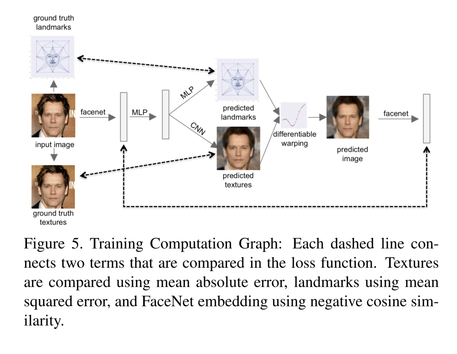 Face Synthesis from Facial Identity Features | Synced