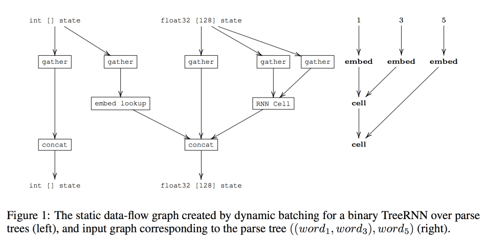 Deep Learning with Dynamic Computation Graphs | Synced