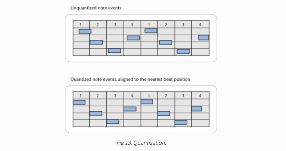 Neural Translation of Musical Style | Synced
