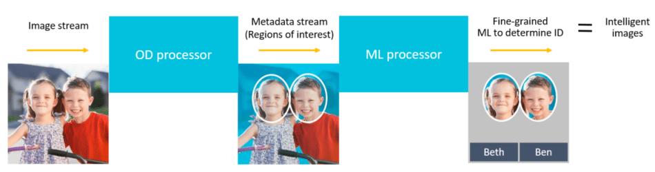 Minsky image recognition SNIP V2