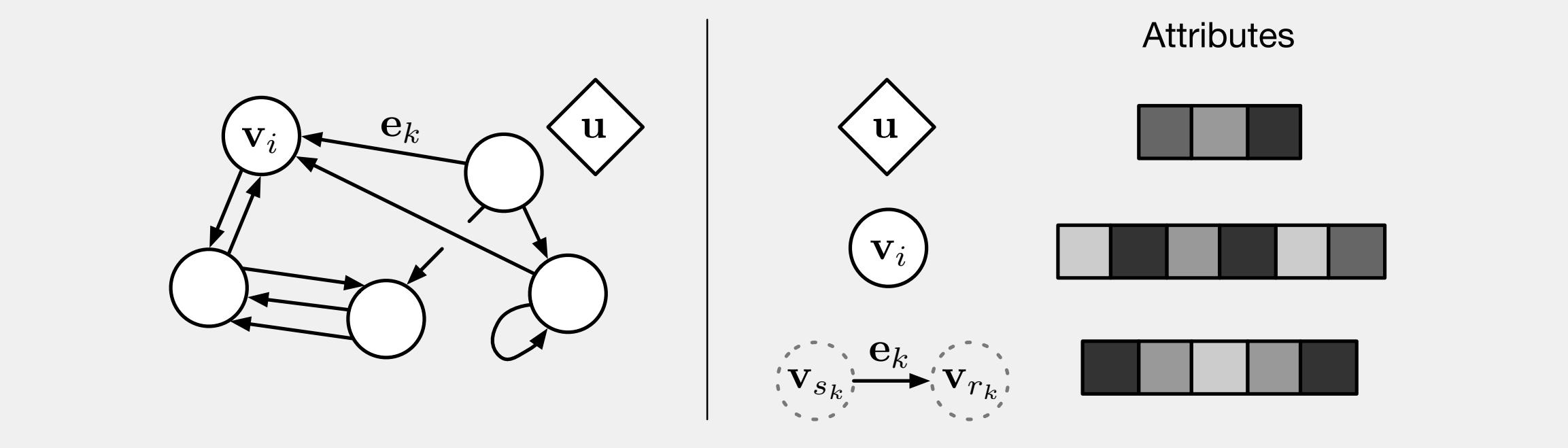 DeepMind et al Paper Trumpets Graph Networks