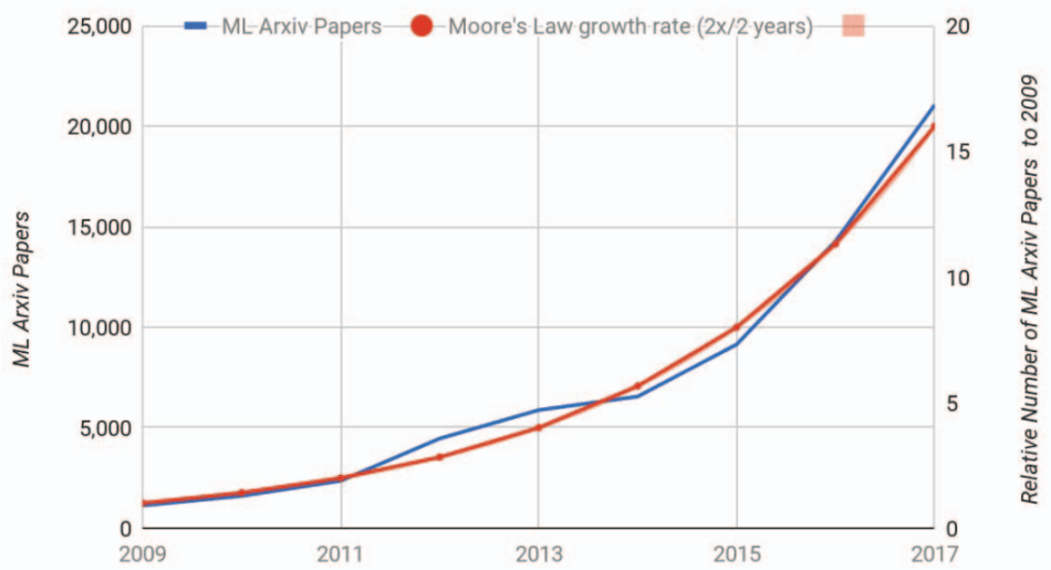ML paper trend.png