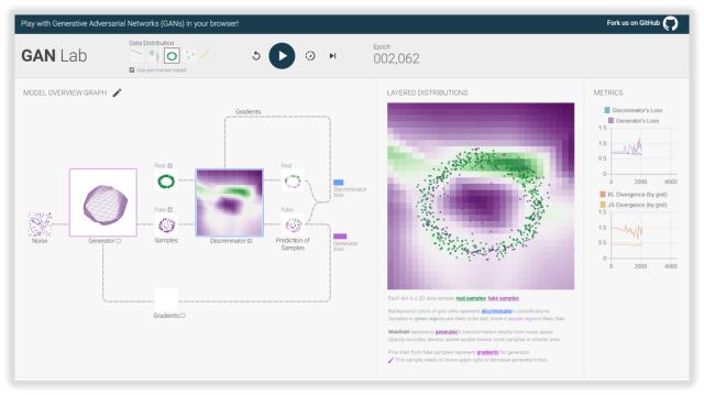 Georgia Tech & Google Brain's GAN Lab Visualizes Model
