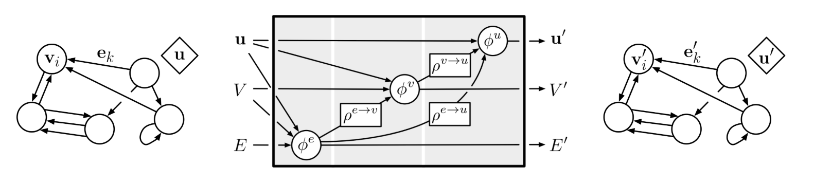 DeepMind Releases Graph Nets Library | Synced