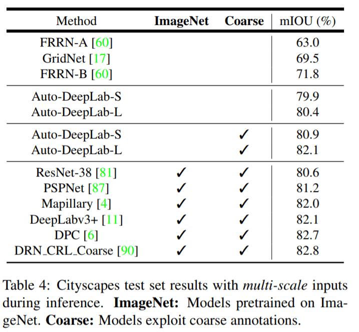 Auto-DeepLab: Fei-Fei Li & Alan Yuille on Semantic Image