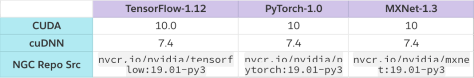 TensorFlow, PyTorch or MXNet? A comprehensive evaluation on NLP & CV