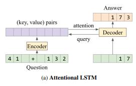 DeepMind AI Flunks High School Math Test | Synced