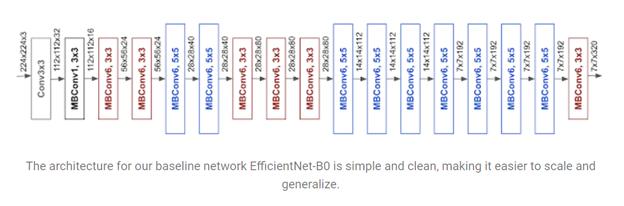 Google AI 'EfficientNets' Improve CNN Scaling | Synced