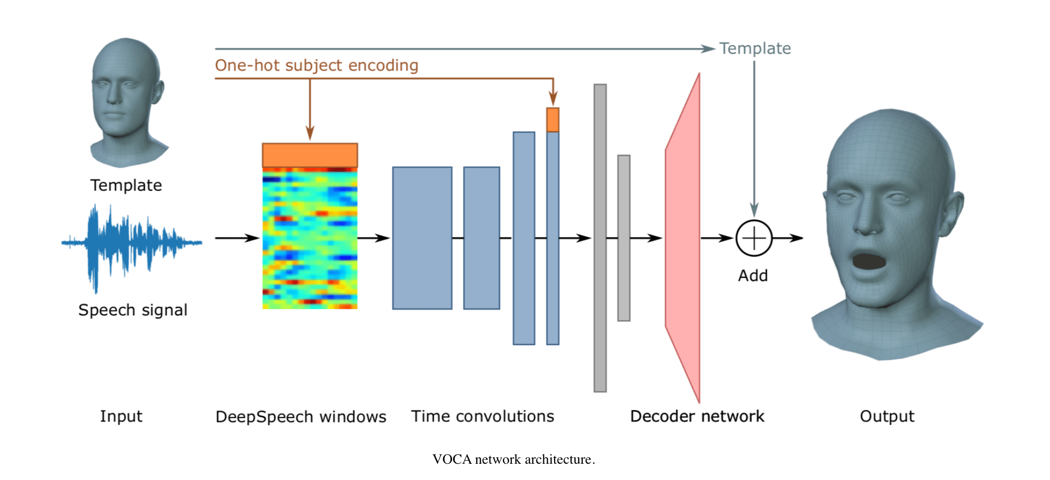 Build Realistic Human Speech Animations with the New VOCA Model and 4D Face Dataset