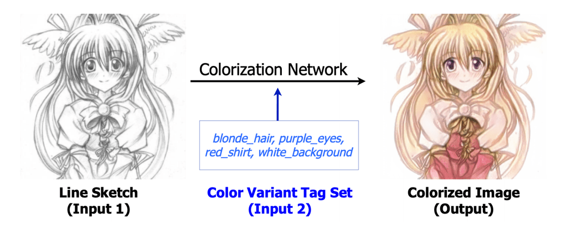 Seoul National University AI Uses Text Tags to Colourize Line Drawings