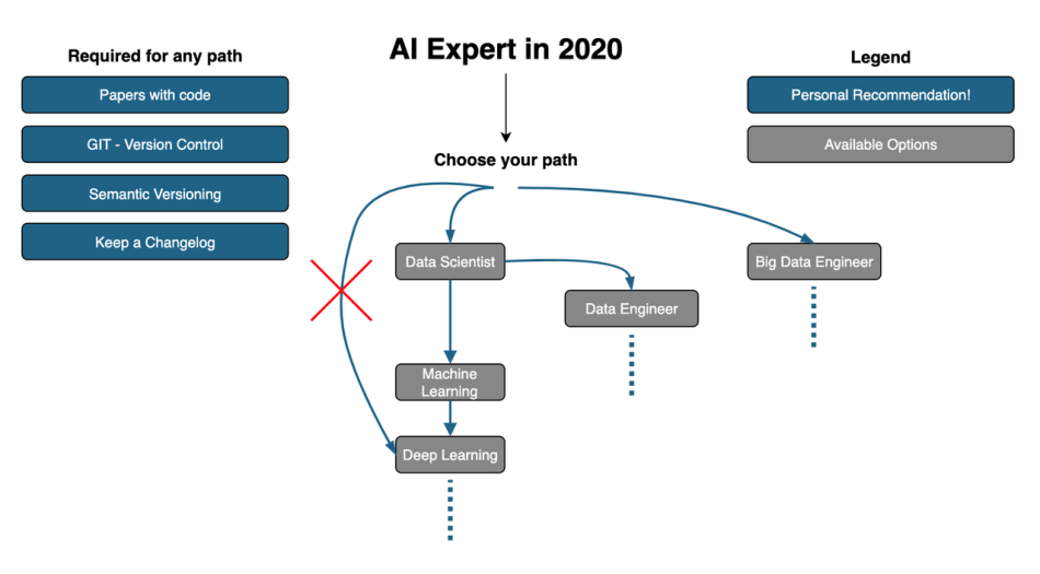 AI Expert in 2020.png